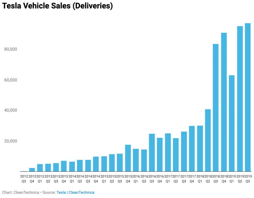 Model 3 全球熱銷助攻!特斯拉第三季 97,000 部新車交付創紀錄 - 2