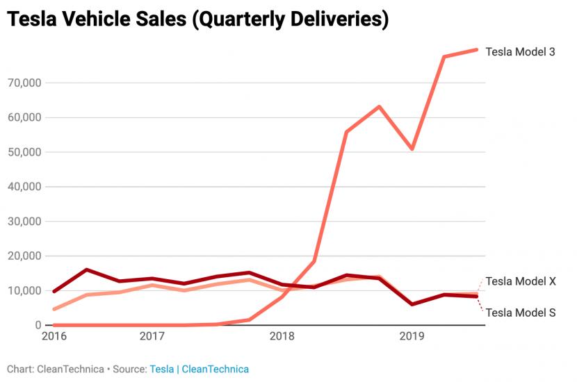 Model 3 全球熱銷助攻!特斯拉第三季 97,000 部新車交付創紀錄 - 3