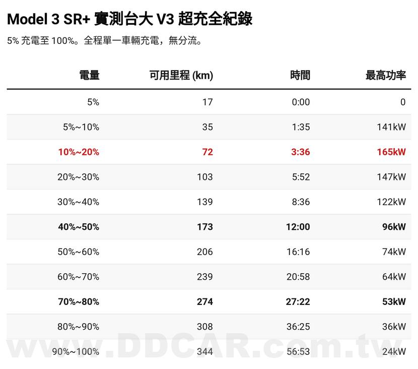 Model-3-SR+-實測台大-V3-超充全紀錄:170kW-充電-5%-~-100%-能多快?-7