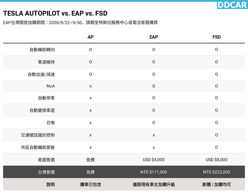 特斯拉-EAP-增強包開賣!售價-11.1-萬元升級四大功能,九月底前限時買起來!-2