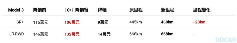 史上最低價特斯拉誕生!106-萬元買磷酸鐵鋰新電池-Model-3,續航里程不減反增-2