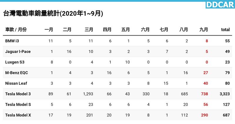 2020-年-9-月份台灣電動車銷售排行榜:特斯拉單季破紀錄,Model-3-連莊豪華房車第一名-1