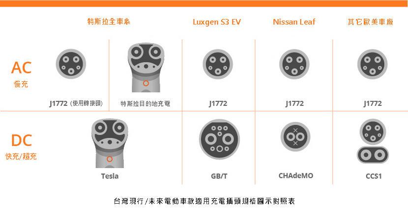 這台充電器我的車可以用嗎?新手必看電動車充電插頭規格介紹-1