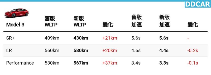 新版-Model-3-連這裡也變強!P-性能版零百加速只要-3.3-秒,LR-長續航版也快了-0.2-秒-1