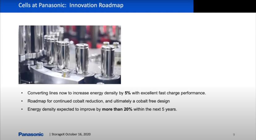 松下著手生產能量密度更高、充電速度更快的新型電池,Model-3-與-Model-Y-將直接受惠-1