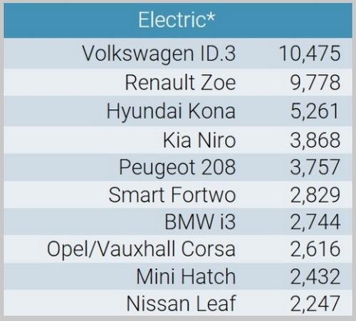 VW-ID.3-熱銷助攻!福斯擠下特斯拉、躍居歐洲十月電動車銷售冠軍-2