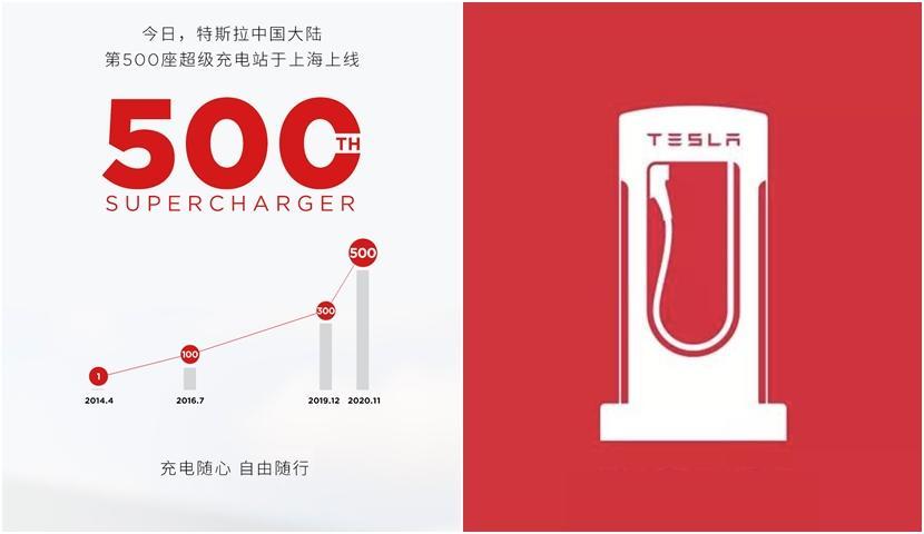 特斯拉啟用中國第-500-座超級充電站:一年內狂蓋-200-座,全球超充數僅次美國-1