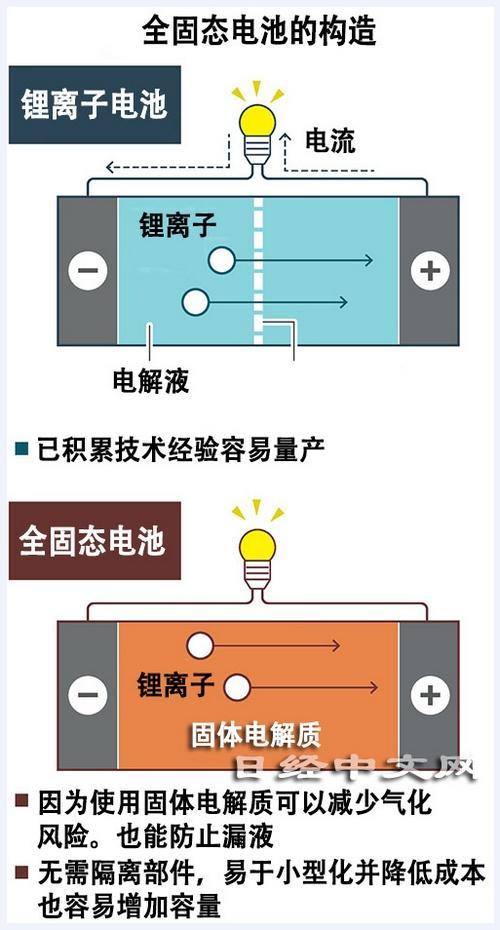 充滿電只要-10-分鐘!Toyota-計畫-2021-年試產固態電池電動車-3