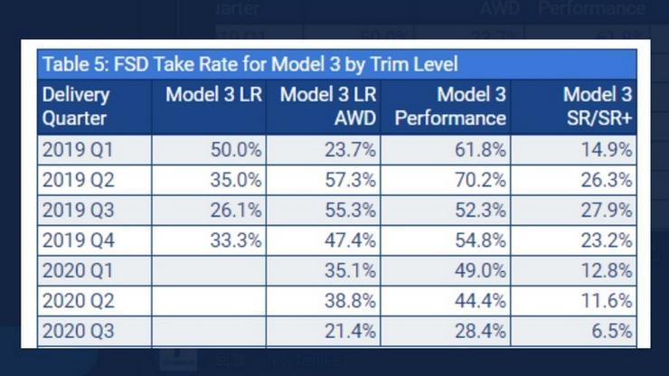 統計顯示約-40%-特斯拉車主有買-FSD:車子越貴、購買比例越高-3