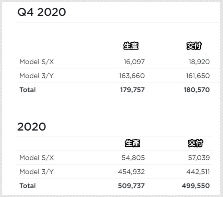 特斯拉第四季交車-18-萬輛!2020-年度五十萬輛叩關成功,再寫成軍最佳紀錄-2