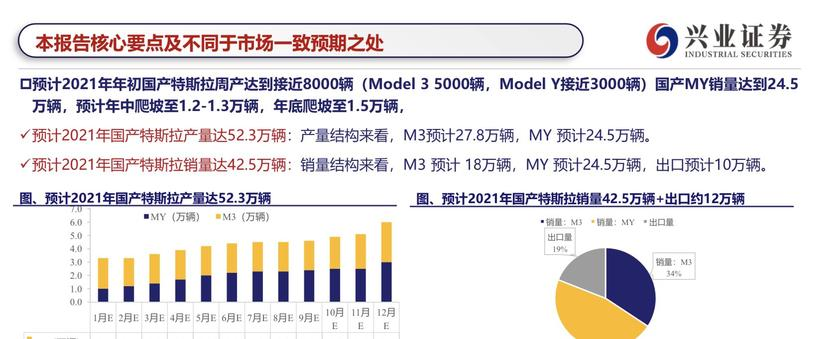 特斯拉中國產能上看-52-萬輛:Model-Y-會賣得比-Model-3-更好更多!-2