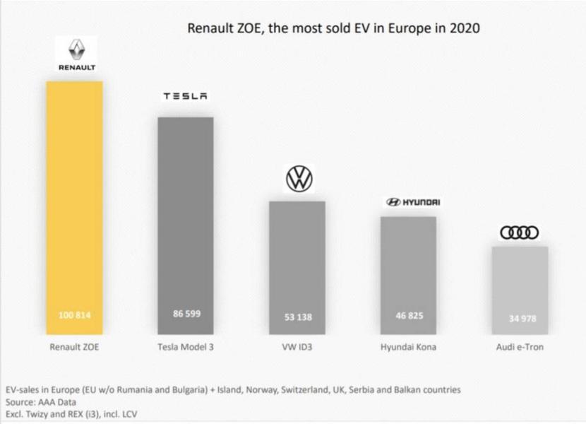 連-Model-3-也甘拜下風!雷諾-Zoe-熱銷十萬輛-奪下歐洲電動車年度冠軍-2