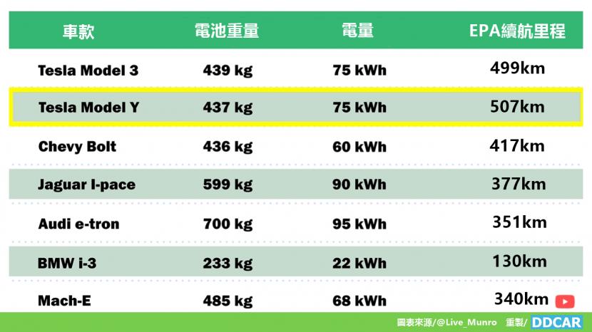 一張圖表清楚說明了,加大電池並非增加電動車續航里程的好方法-2
