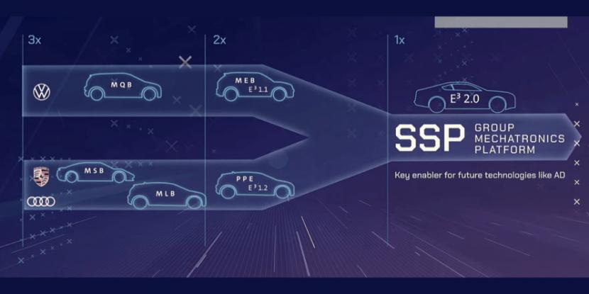 福斯公開最新電動化戰略:2030-年電動車要佔銷量-50%、SSP-平台新車-2026-年推出-4