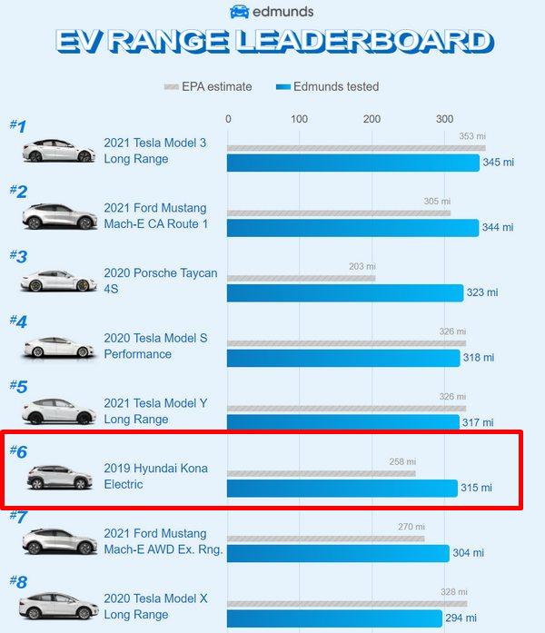 純電牛肉來啦!全球賣破十萬輛的-Hyundai-Kona-EV-即將登台,快來看它到底好在哪?-4