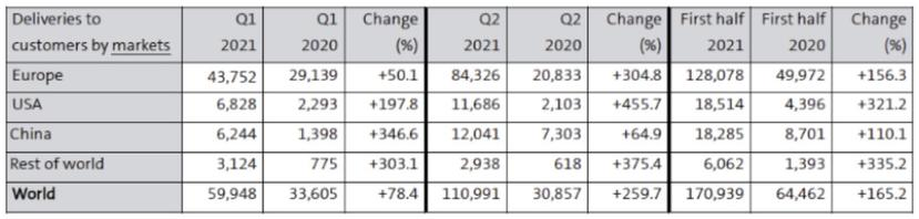 2021-上半年共賣-17-萬輛,福斯集團電動車銷情看漲但中國市場仍有努力空間-5