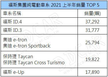 2021-上半年共賣-17-萬輛,福斯集團電動車銷情看漲但中國市場仍有努力空間-3
