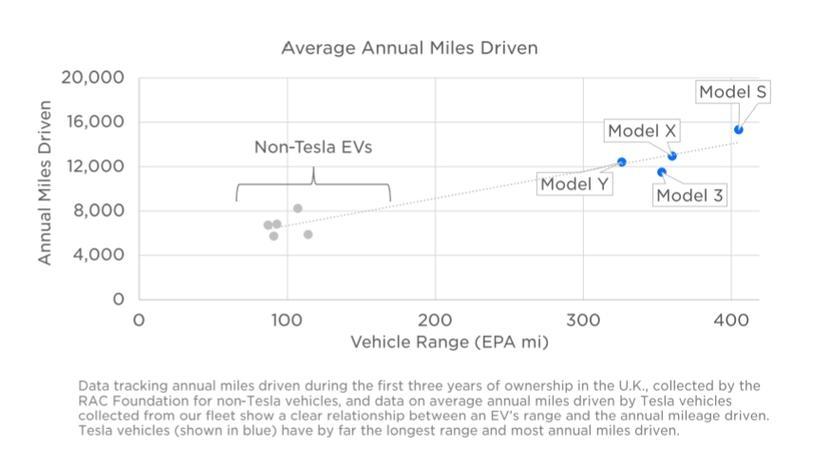 Model-3-有多好養?特斯拉:每-1-英里成本僅-15-元,養護成本和豐田-Camary-差不多-3